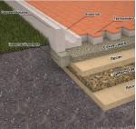Укладка плитки для тротуара, необходимые материалы и инструменты